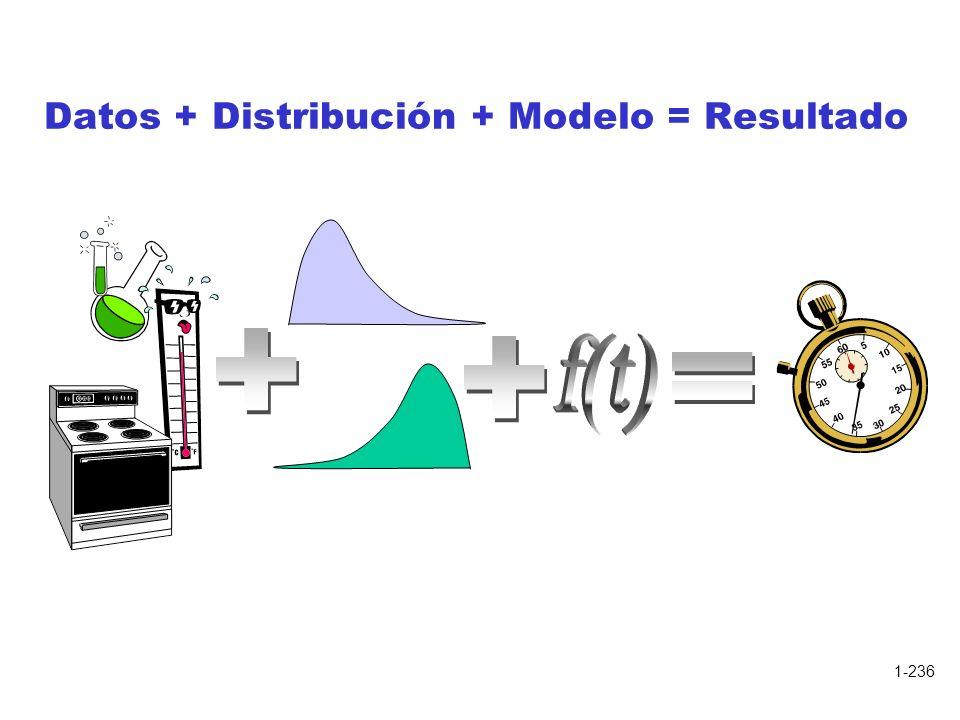 Datos + Distribución + Modelo = Resultado
