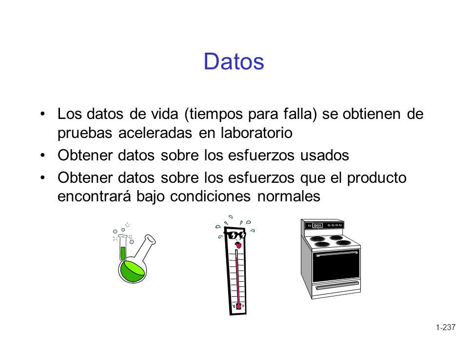 Datos Los datos de vida (tiempos para falla) se obtienen de pruebas aceleradas en laboratorio. Obtener datos sobre los esfuerzos usados.