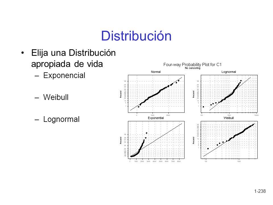 Distribución Elija una Distribución apropiada de vida Exponencial