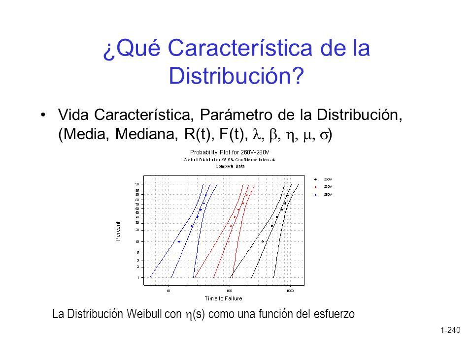 ¿Qué Característica de la Distribución
