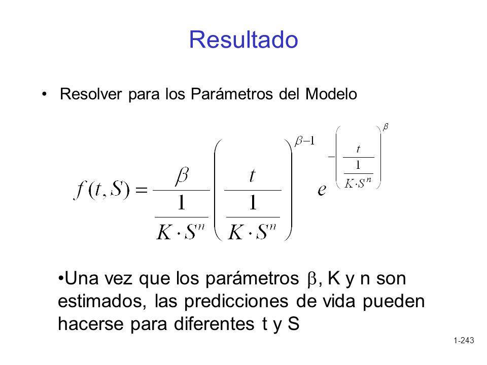 Resultado Resolver para los Parámetros del Modelo.