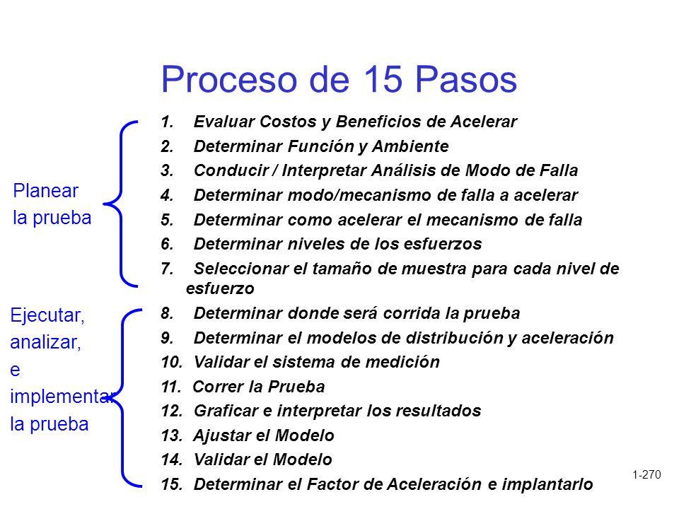 Proceso de 15 Pasos Planear la prueba Ejecutar, analizar, e