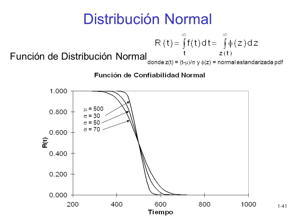 Distribución Normal Función de Distribución Normal