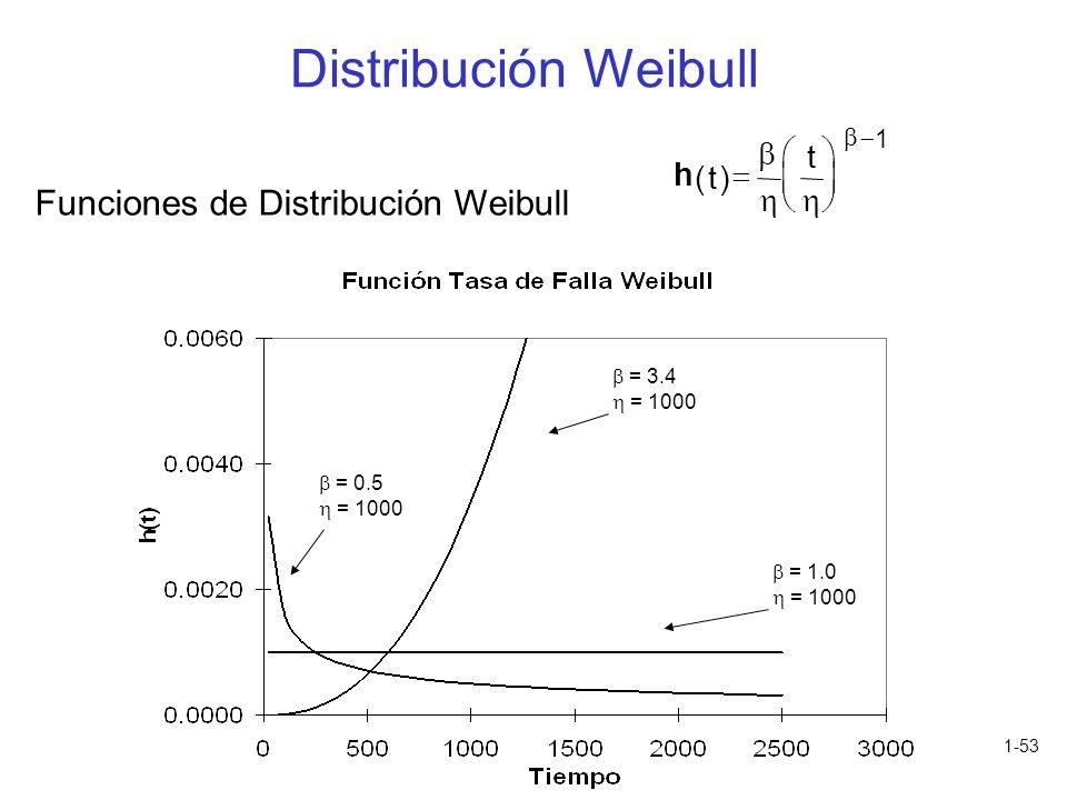 Distribución Weibull Funciones de Distribución Weibull b æ t ö h ( t )