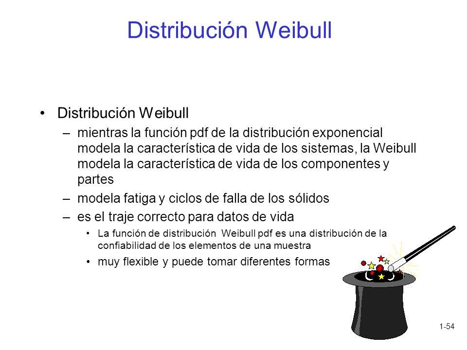 Distribución Weibull Distribución Weibull