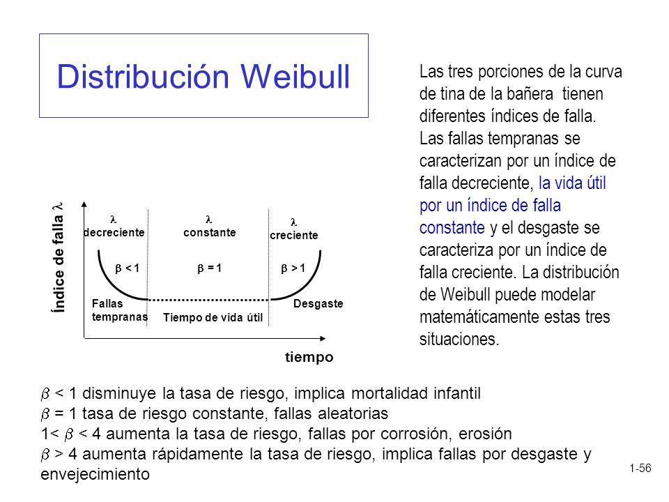 Distribución Weibull