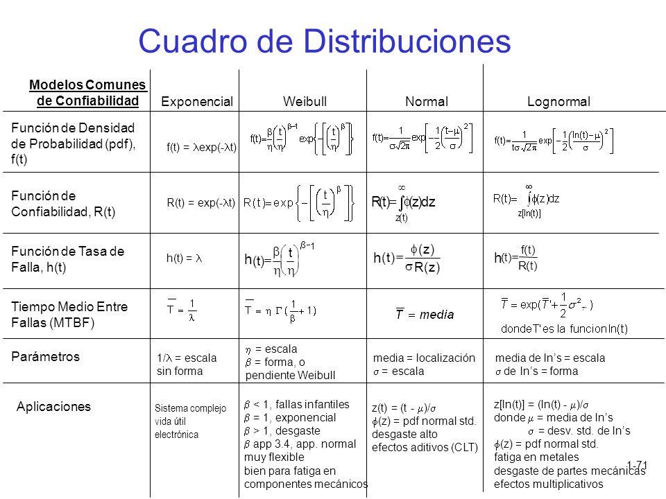 Cuadro de Distribuciones