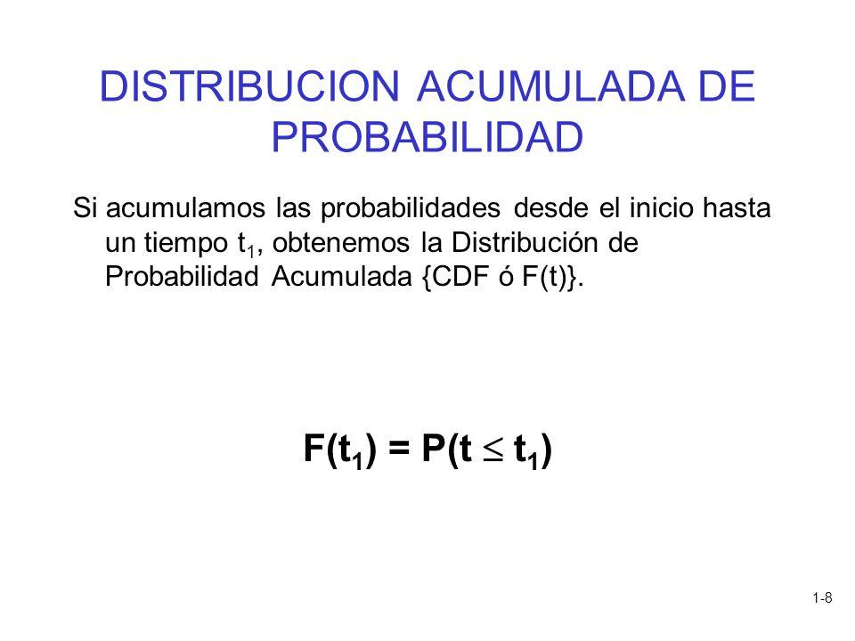 DISTRIBUCION ACUMULADA DE PROBABILIDAD