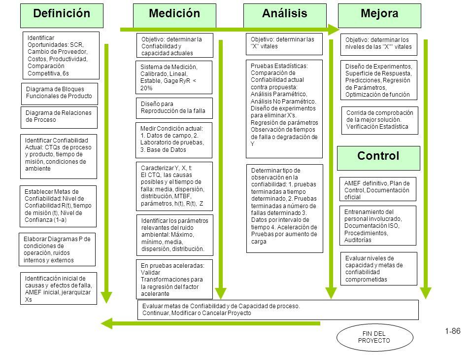 Definición Análisis Medición Mejora Control