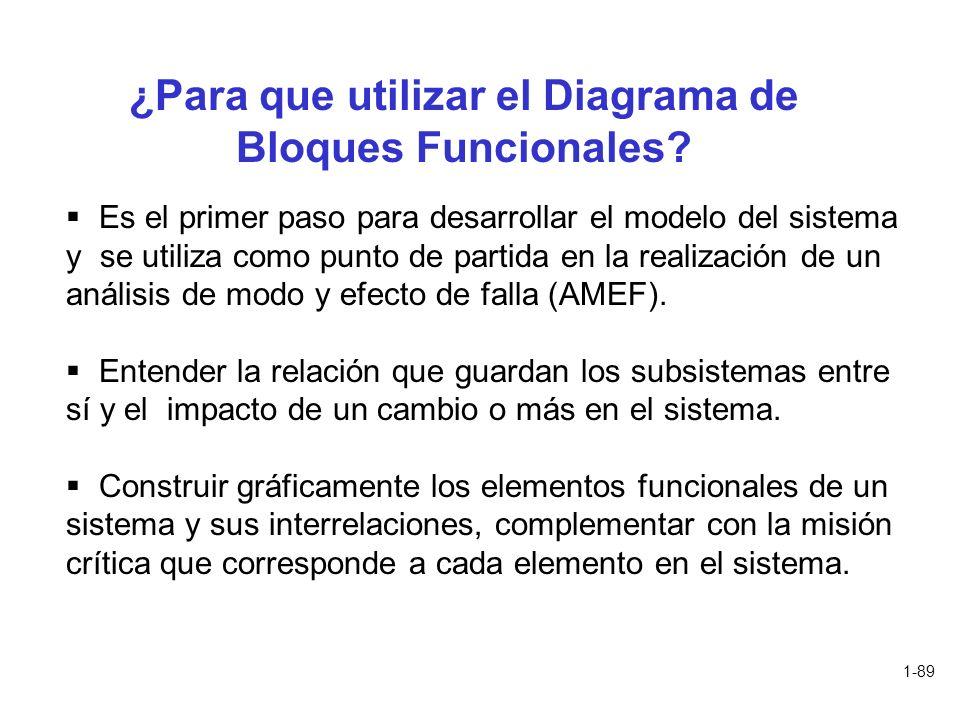 ¿Para que utilizar el Diagrama de Bloques Funcionales