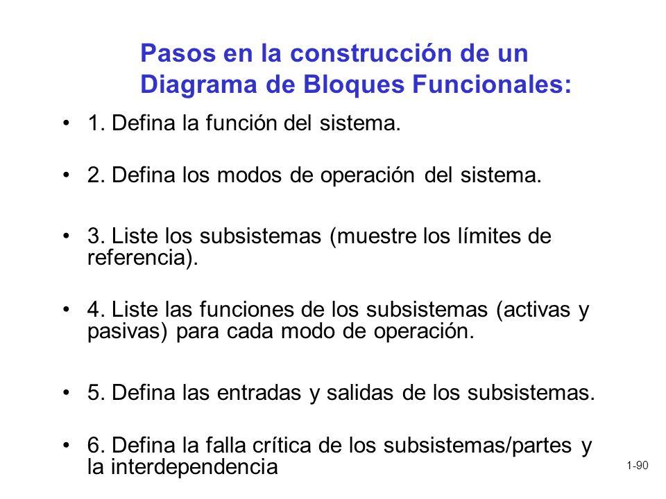 Pasos en la construcción de un Diagrama de Bloques Funcionales: