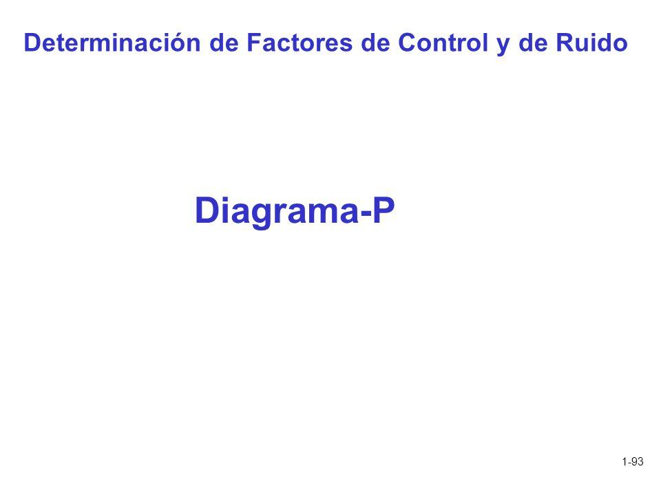 Determinación de Factores de Control y de Ruido