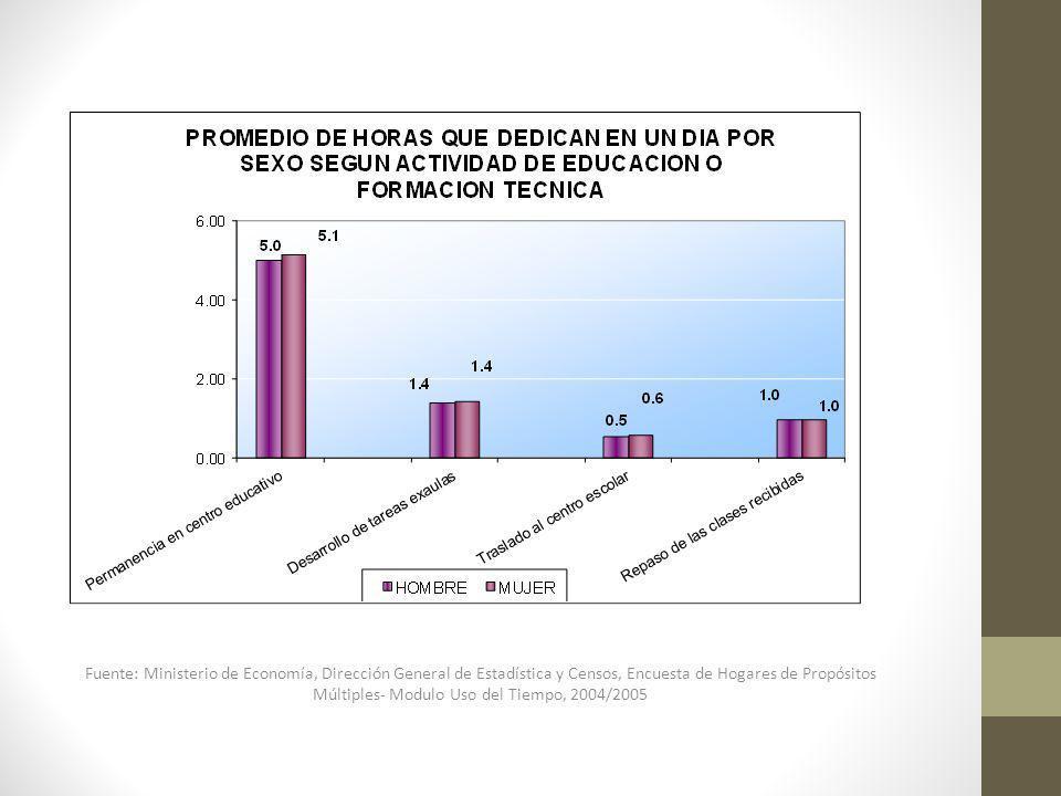 Fuente: Ministerio de Economía, Dirección General de Estadística y Censos, Encuesta de Hogares de Propósitos Múltiples- Modulo Uso del Tiempo, 2004/2005