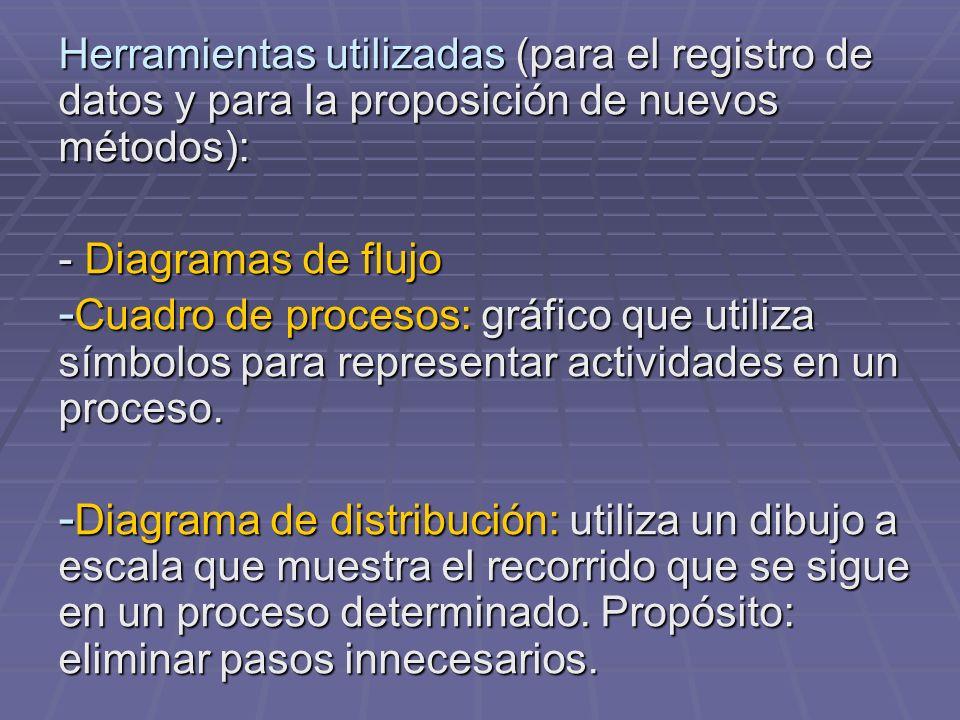 Herramientas utilizadas (para el registro de datos y para la proposición de nuevos métodos):