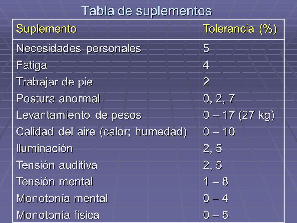 Tabla de suplementos Suplemento Tolerancia (%) Necesidades personales