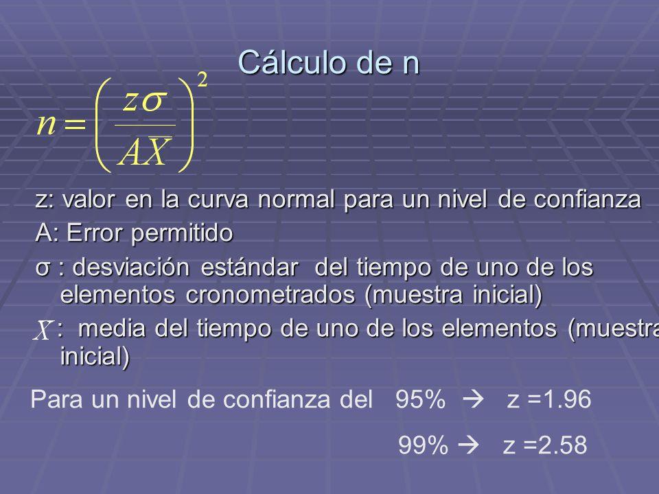 Cálculo de n z: valor en la curva normal para un nivel de confianza