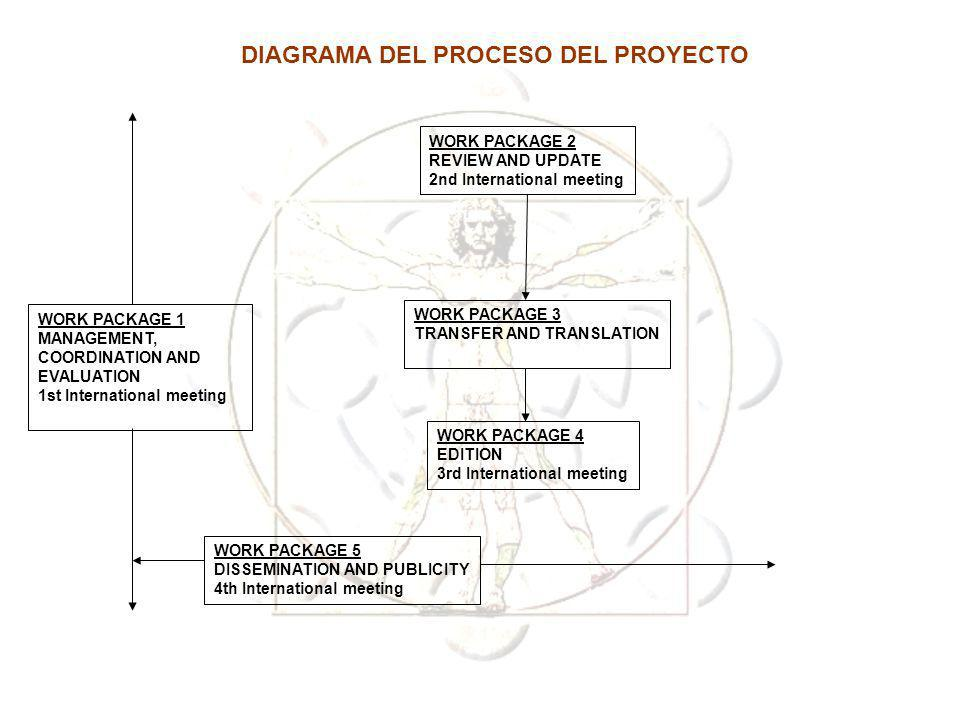 DIAGRAMA DEL PROCESO DEL PROYECTO