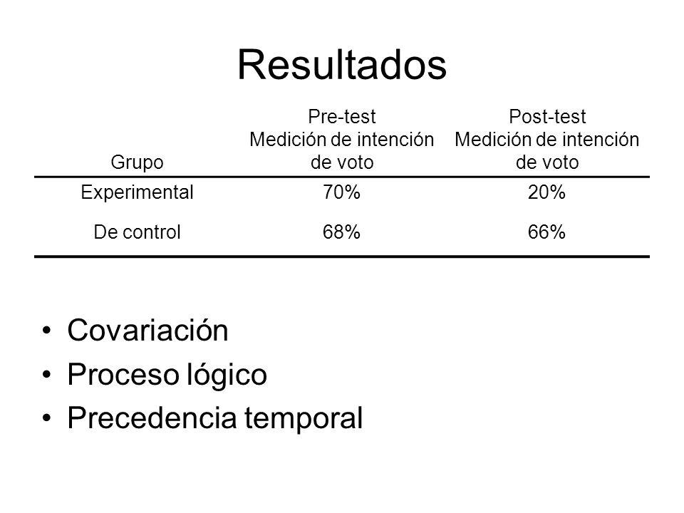 Resultados Covariación Proceso lógico Precedencia temporal Grupo