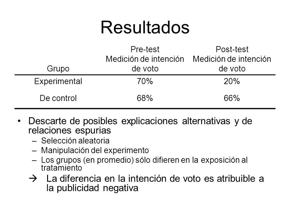 Resultados Grupo. Pre-test Medición de intención de voto. Post-test Medición de intención de voto.