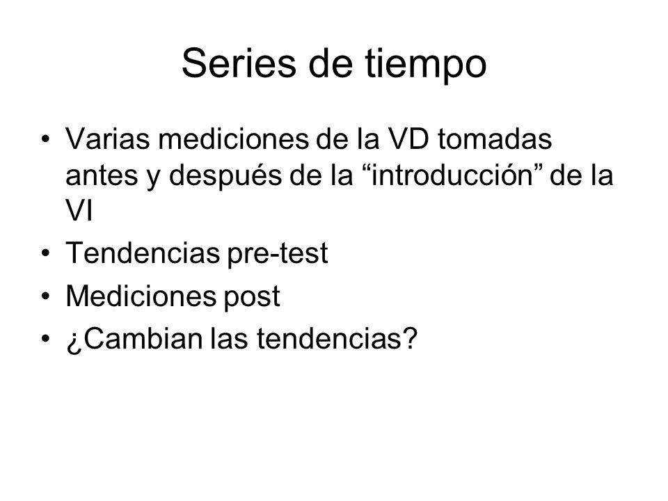 Series de tiempo Varias mediciones de la VD tomadas antes y después de la introducción de la VI. Tendencias pre-test.