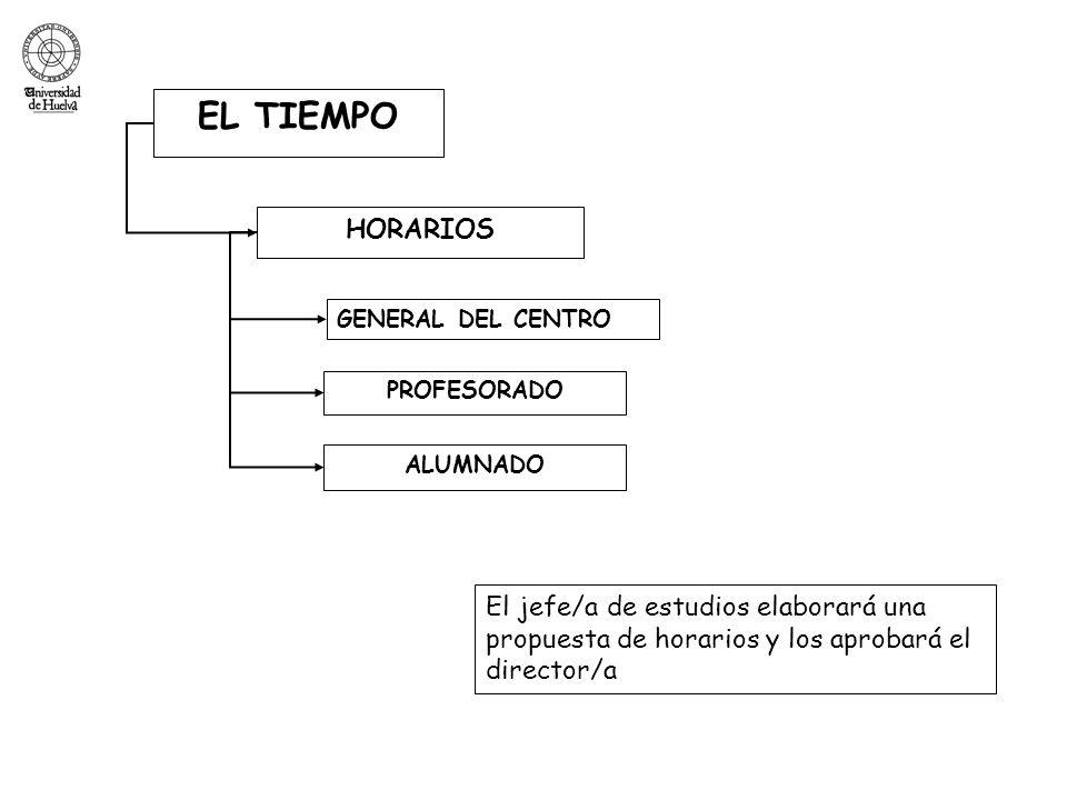 EL TIEMPO HORARIOS. GENERAL DEL CENTRO. PROFESORADO. ALUMNADO.