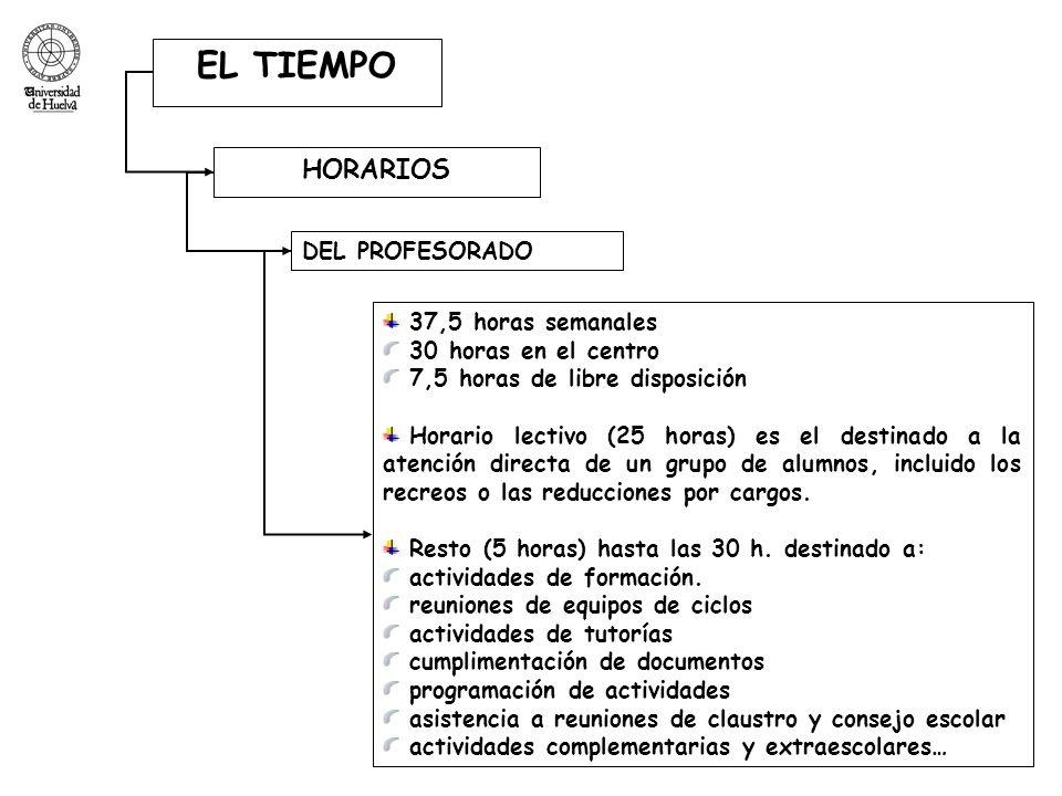 EL TIEMPO HORARIOS DEL PROFESORADO 37,5 horas semanales