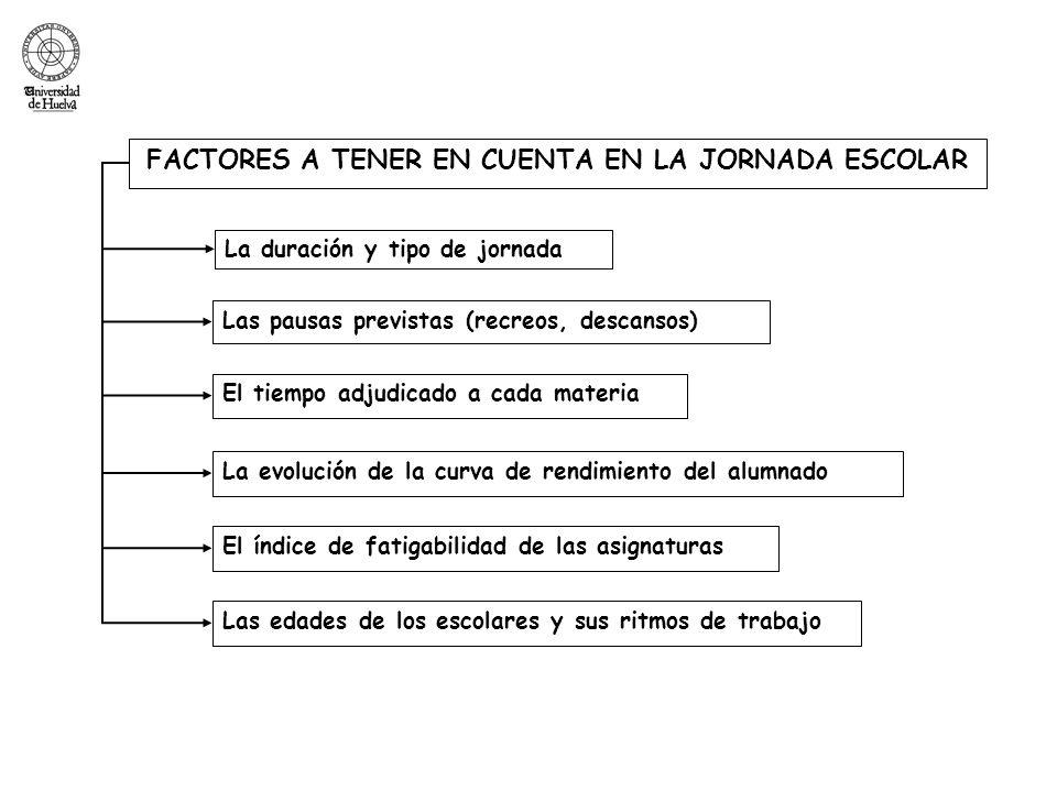 FACTORES A TENER EN CUENTA EN LA JORNADA ESCOLAR