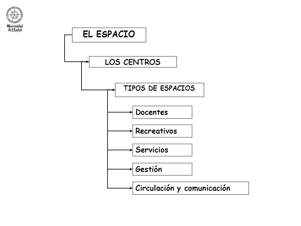 EL ESPACIO LOS CENTROS Docentes Recreativos Servicios Gestión