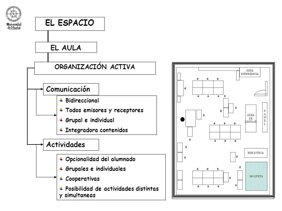 EL ESPACIO EL AULA Comunicación Actividades ORGANIZACIÓN ACTIVA