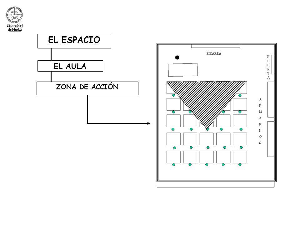 EL ESPACIO EL AULA ZONA DE ACCIÓN
