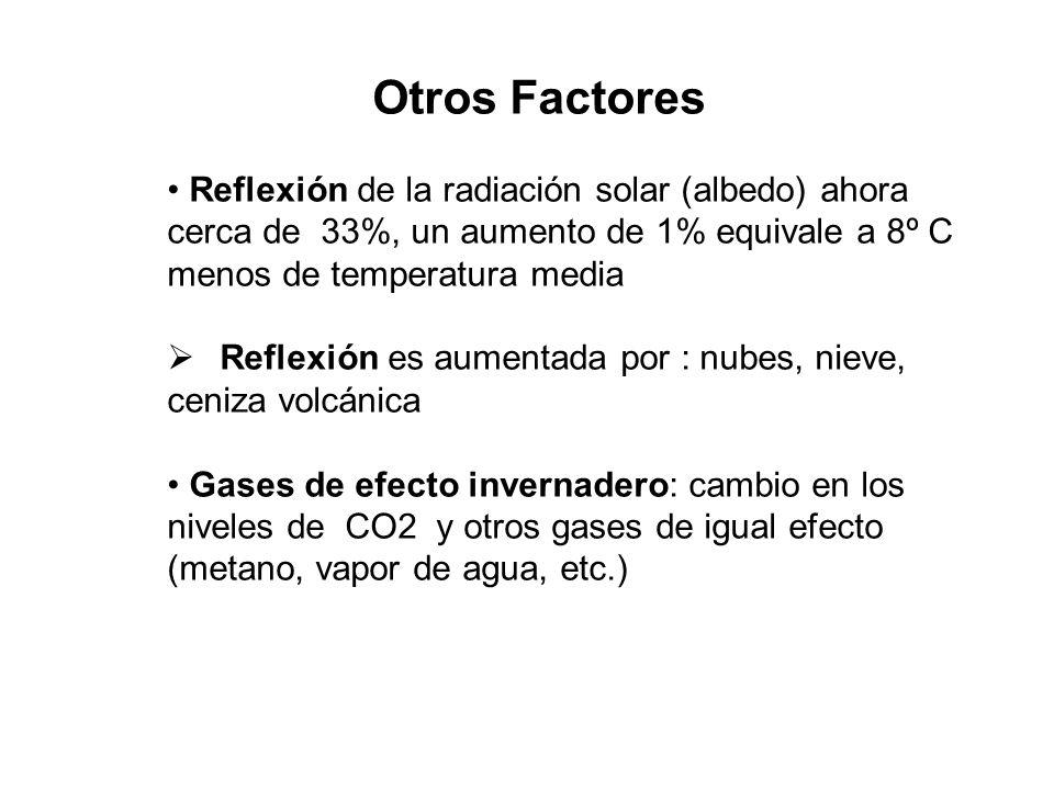 Otros Factores Reflexión de la radiación solar (albedo) ahora cerca de 33%, un aumento de 1% equivale a 8º C menos de temperatura media.