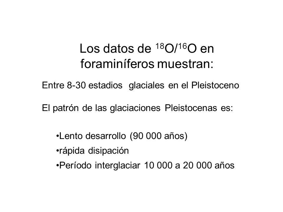 Los datos de 18O/16O en foraminíferos muestran: