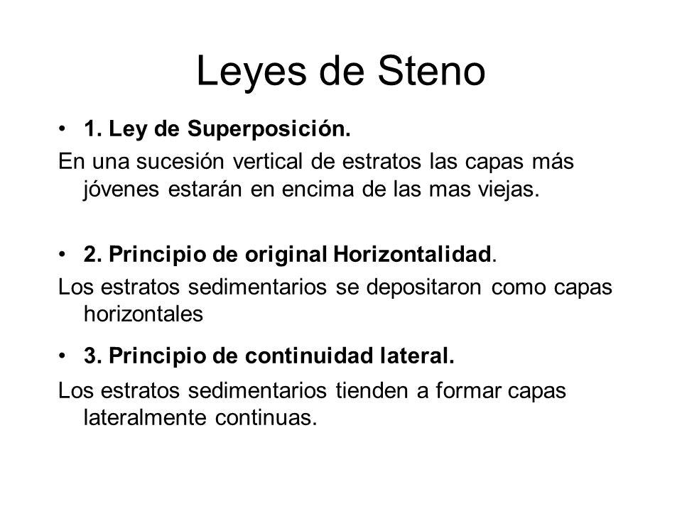 Leyes de Steno 1. Ley de Superposición.