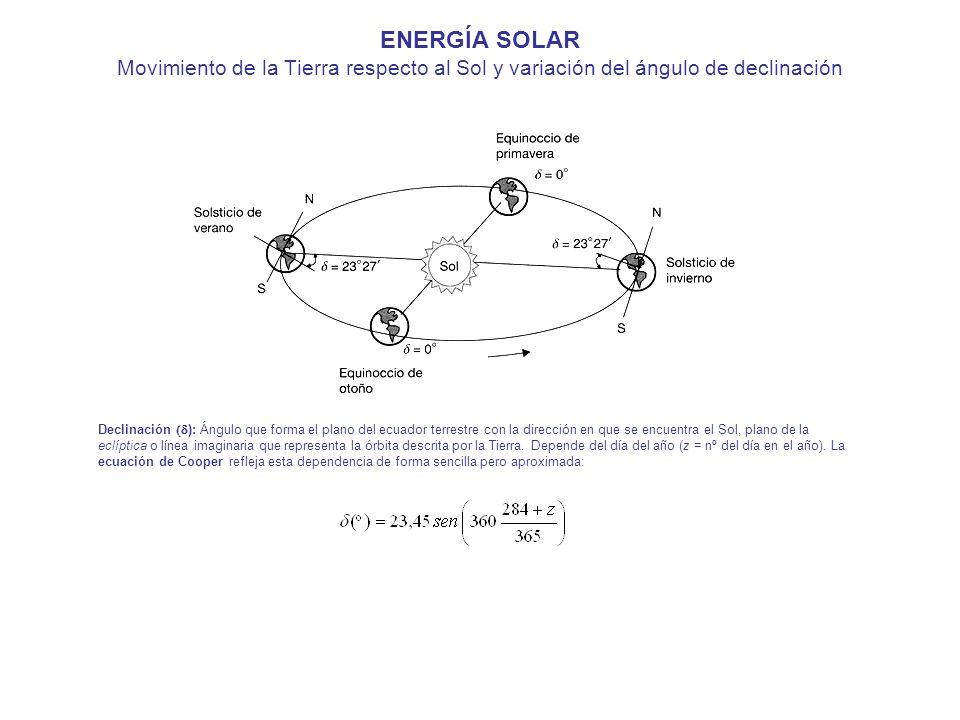 ENERGÍA SOLAR Movimiento de la Tierra respecto al Sol y variación del ángulo de declinación