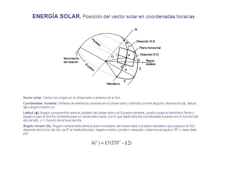 ENERGÍA SOLAR. Posición del vector solar en coordenadas horarias