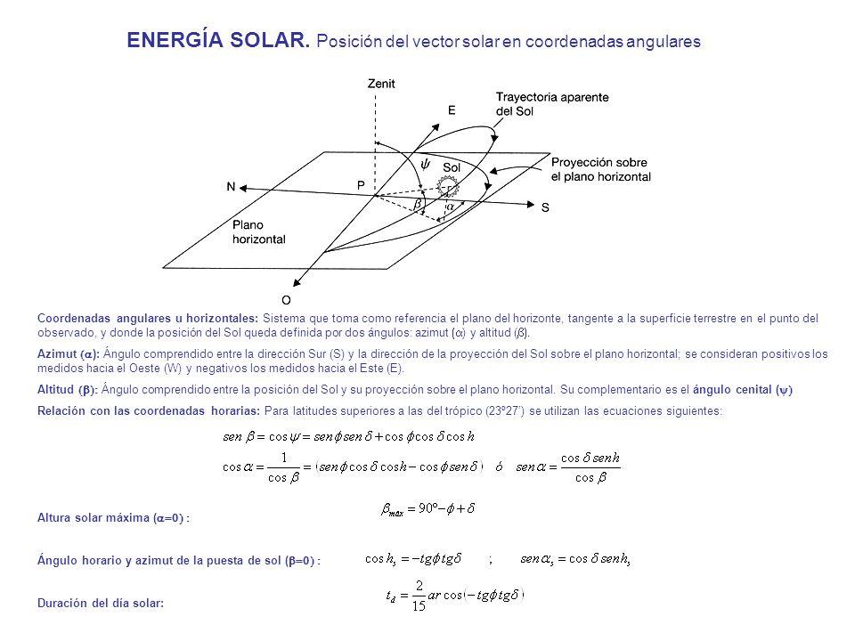 ENERGÍA SOLAR. Posición del vector solar en coordenadas angulares