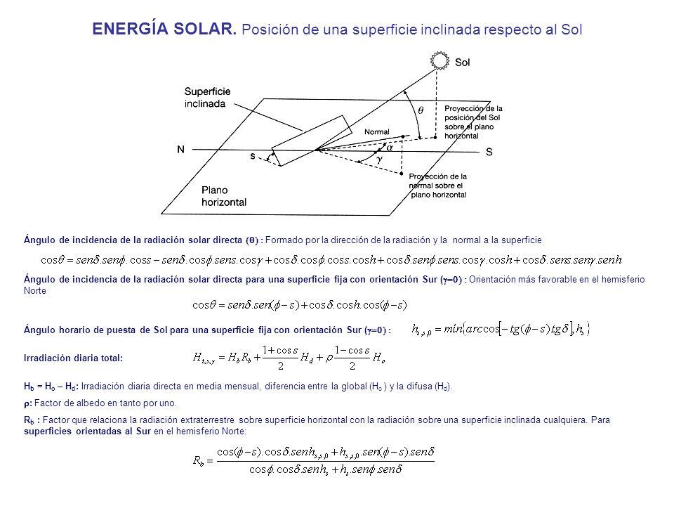 ENERGÍA SOLAR. Posición de una superficie inclinada respecto al Sol