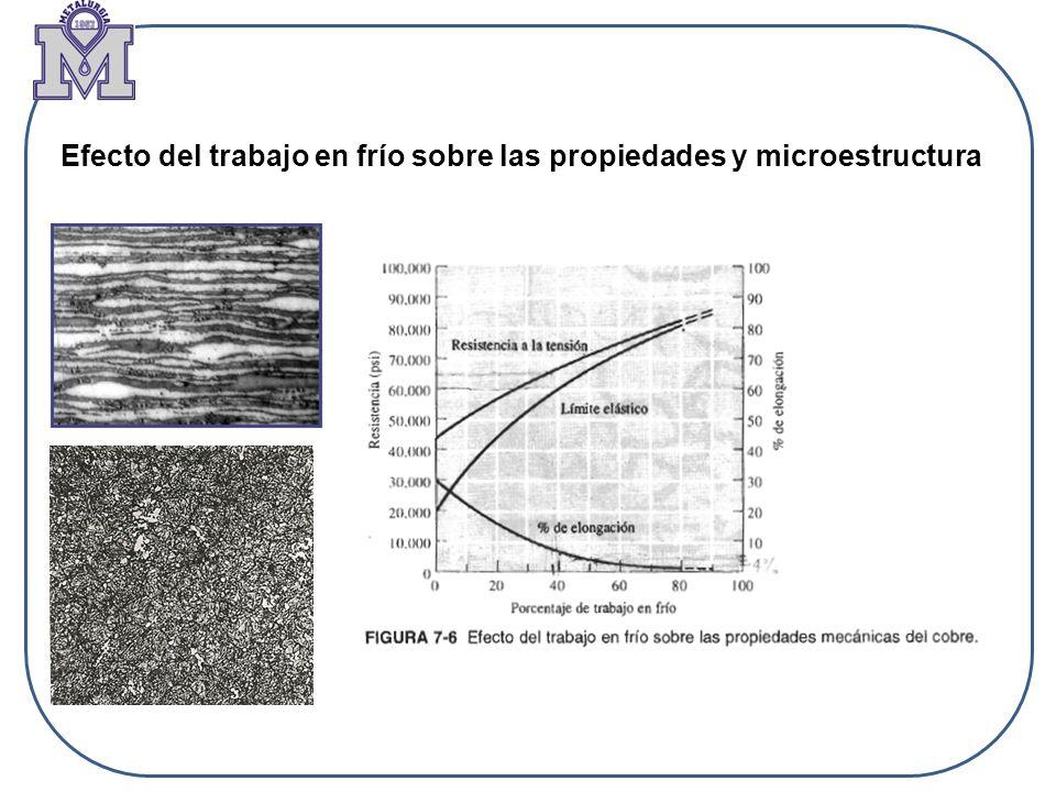 Efecto del trabajo en frío sobre las propiedades y microestructura