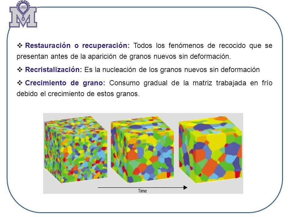 Restauración o recuperación: Todos los fenómenos de recocido que se presentan antes de la aparición de granos nuevos sin deformación.