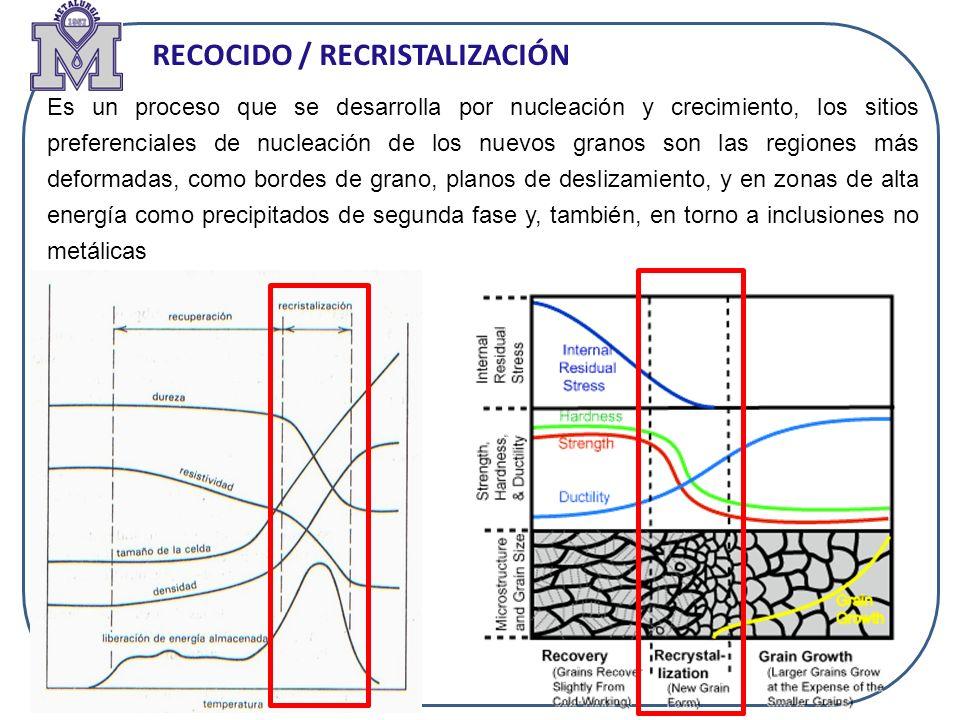 RECOCIDO / RECRISTALIZACIÓN