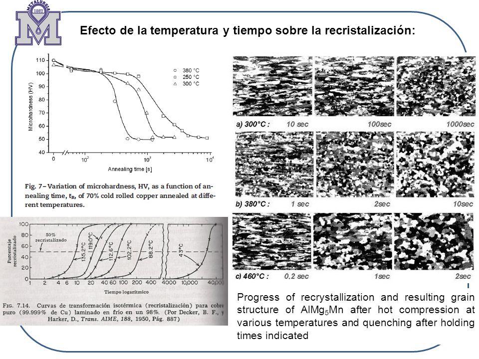 Efecto de la temperatura y tiempo sobre la recristalización: