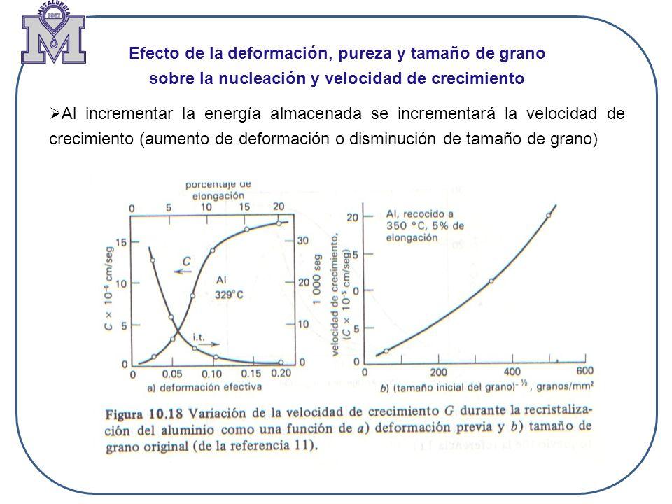 Efecto de la deformación, pureza y tamaño de grano