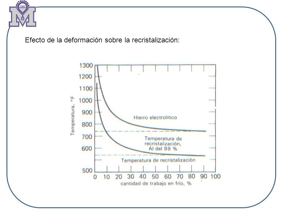 Efecto de la deformación sobre la recristalización: