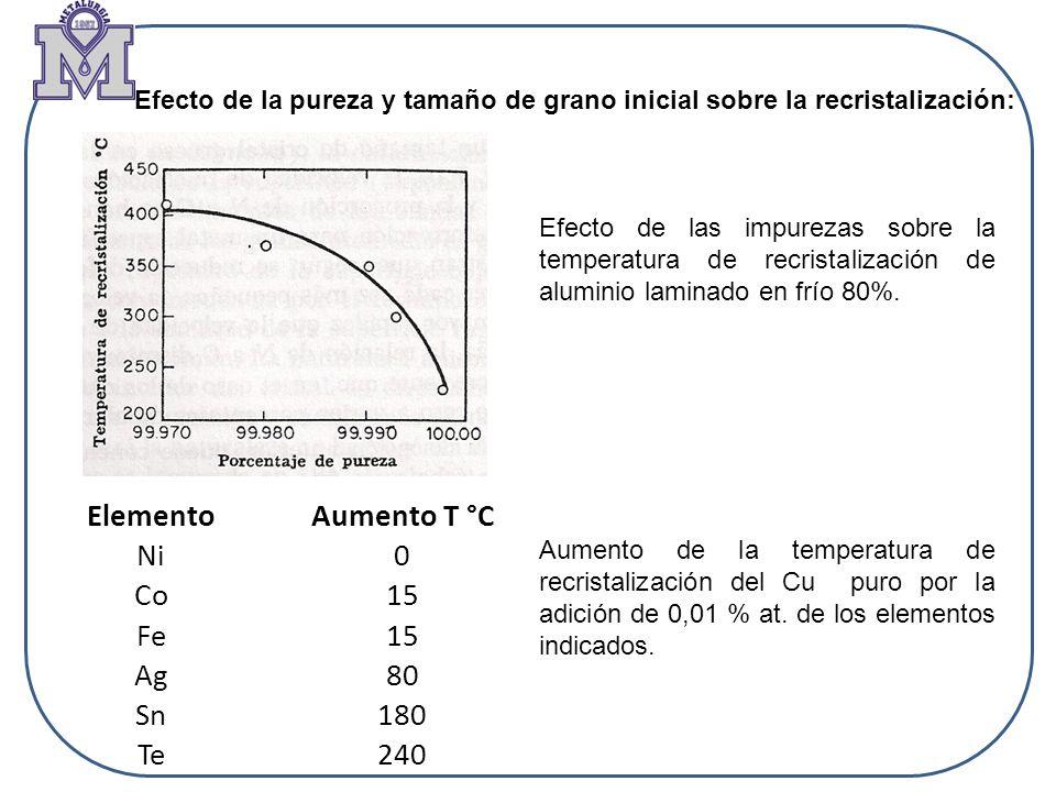 Elemento Aumento T °C Ni Co 15 Fe Ag 80 Sn 180 Te 240