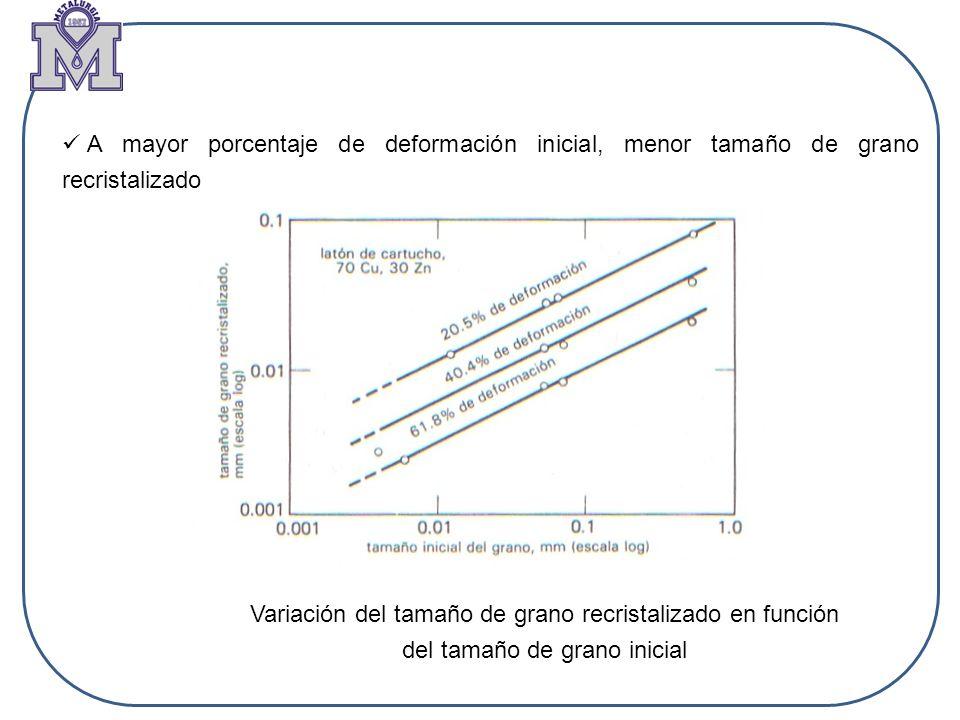Variación del tamaño de grano recristalizado en función