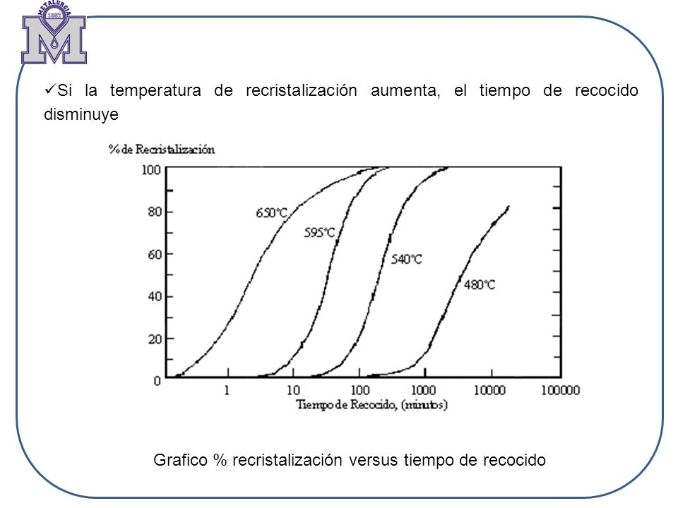 Si la temperatura de recristalización aumenta, el tiempo de recocido disminuye