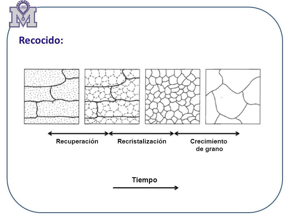 Recocido: Recuperación Recristalización Crecimiento de grano Tiempo