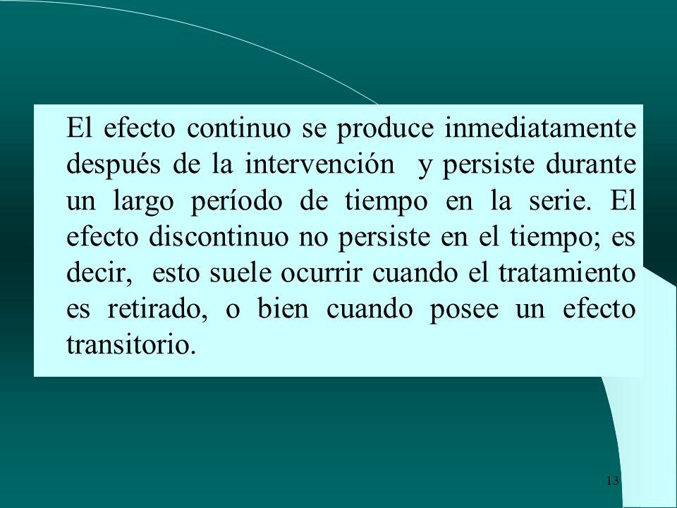El efecto continuo se produce inmediatamente después de la intervención y persiste durante un largo período de tiempo en la serie.