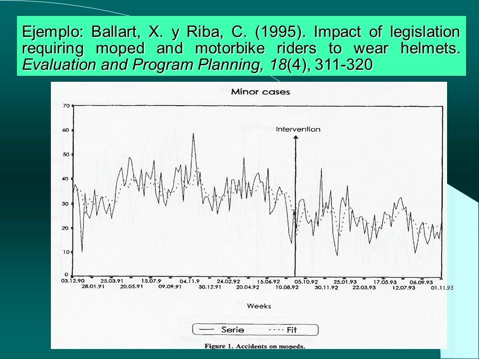 Ejemplo: Ballart, X. y Riba, C. (1995)