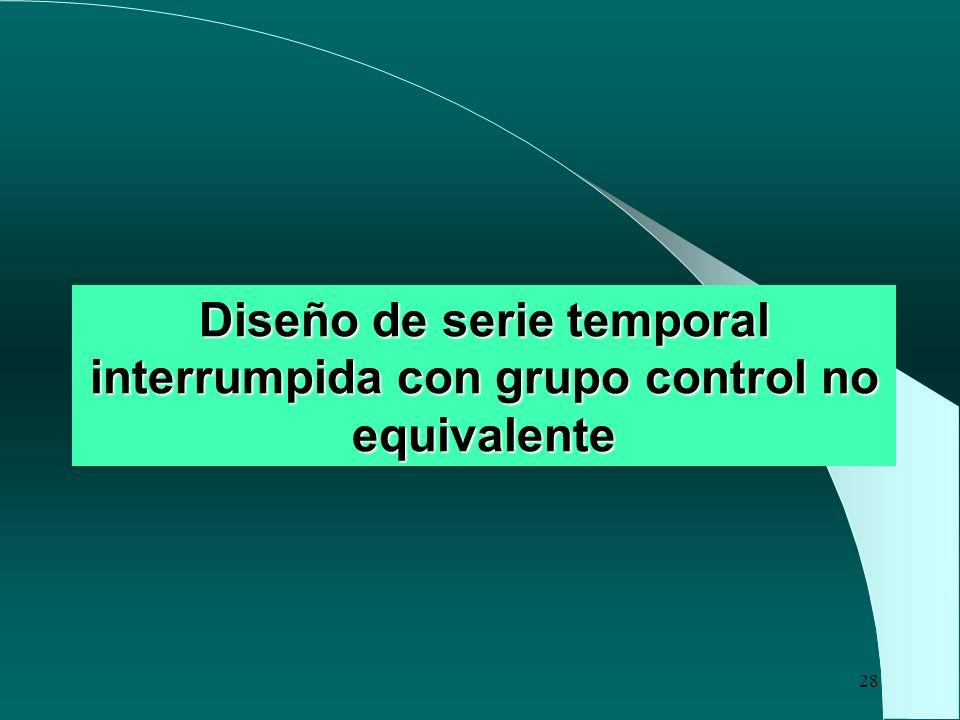 Diseño de serie temporal interrumpida con grupo control no equivalente
